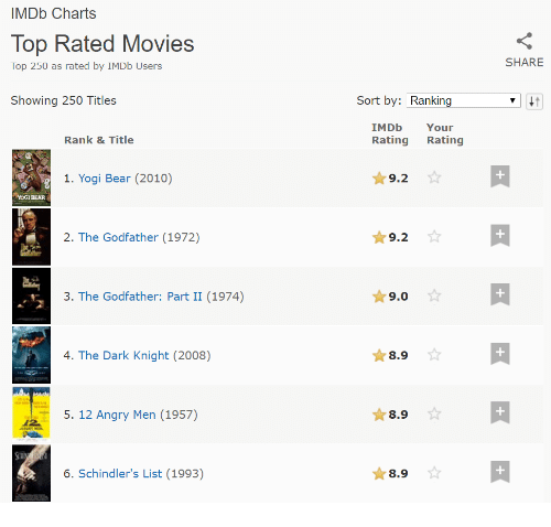 Movie charts top 100