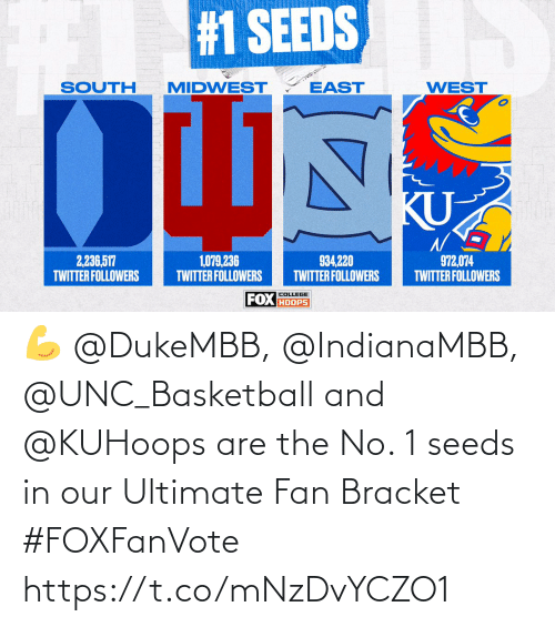 seeds: 💪 @DukeMBB, @IndianaMBB, @UNC_Basketball and @KUHoops are the No. 1 seeds in our Ultimate Fan Bracket #FOXFanVote https://t.co/mNzDvYCZO1