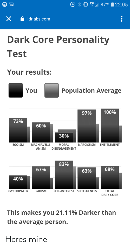 entitlement: 0 87%  22:05  idrlabs.com  Dark Core Personality  Test  Your results:  Population Average  You  100%  97%  73%  60%  30%  EGOISM  MACHIAVELLI-  MORAL  NARCISSISM  ENTITLEMENT  DISENGAGEMENT  ANISM  83%  68%  67%  63%  40%  PSYCHOPATHНY  SADISM  SELF-INTEREST SPITEFULNESS  TOTAL  DARK CORE  This makes you 21.11% Darker than  the average person. Heres mine