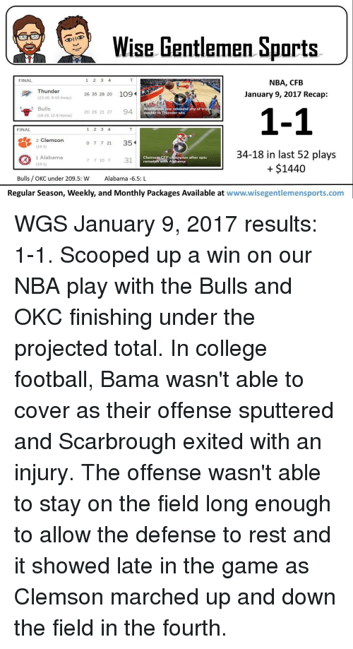 College Football, Memes, and The Game: 1 2 3 4  NBA, CFB  FINAL  Thunder  January 9, 2017 Recap:  26 35 28 20 109  (23-16.9-10 Away)  Bulls  Westbrook one rebound shy of triple  1-1  20 26 21 27  94  double in Thunder win  19-19, 12-8 Home)  1 2 3 4  FINAL  e 2 Clemson  o 7 7 21 35  (14-1)  34-18 in last 52 plays  1 Alabama  Clemson CFP champion after epic  7 7 10 7 31  rematch with Alabama  $1440  Cl4-1)  Bulls OKC under 209.5: W  Alabama -6.5: L  Regular Season, Weekly, and Monthly Packages Available at  www.wisegentlemensports.com WGS January 9, 2017 results: 1-1. Scooped up a win on our NBA play with the Bulls and OKC finishing under the projected total. In college football, Bama wasn't able to cover as their offense sputtered and Scarbrough exited with an injury. The offense wasn't able to stay on the field long enough to allow the defense to rest and it showed late in the game as Clemson marched up and down the field in the fourth.