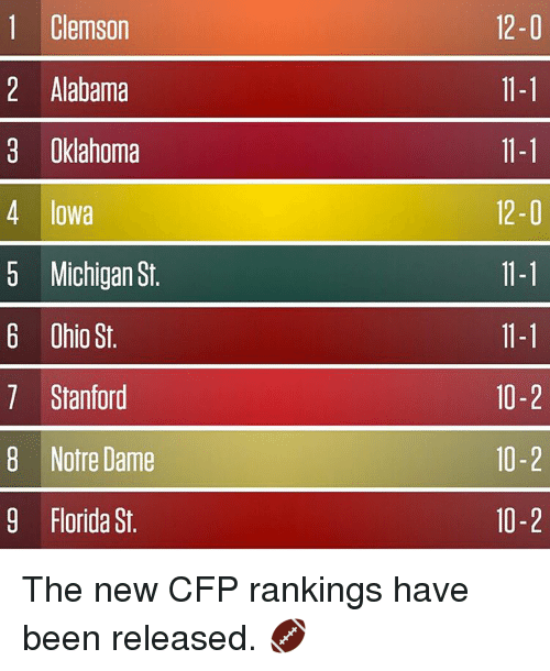 Sports, Alabama, and Florida: 1 Clemson  2 Alabama  3 Oklahoma  4 Iowa  5 Michigan St.  6 Ohio St.  7 Stanford  8 Notre Dame  9 Florida St.  12-0  11-1  11-1  12-0  11-1  11-1  10-2  10-2  10-2 The new CFP rankings have been released. 🏈