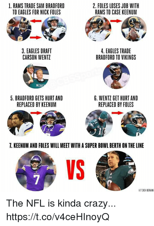 Carson Wentz: 1. RAMS TRADE SAM BRADFORD  TO EAGLES FOR NICK FOLES  2. FOLES LOSES JOB WITH  RAMS TO CASE KEENUM  3. EAGLES DRAFT  CARSON WENTZ  4. EAGLES TRADE  BRADFORD TO VIKINGS  WEN  5. BRADFORD GETS HURT AND  REPLACED BY KEENUM  6. WENTZ GET HURT AND  REPLACED BY FOLES  1  7. KEENUM AND FOLES WILL MEET WITH A SUPER BOWL BERTH ON THE LINE  VS  H/T ZACH BERMAN The NFL is kinda crazy... https://t.co/v4ceHInoyQ