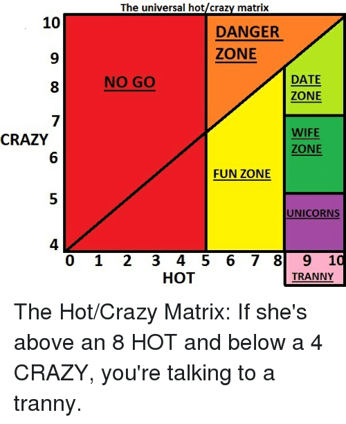 Crazy dating matrix