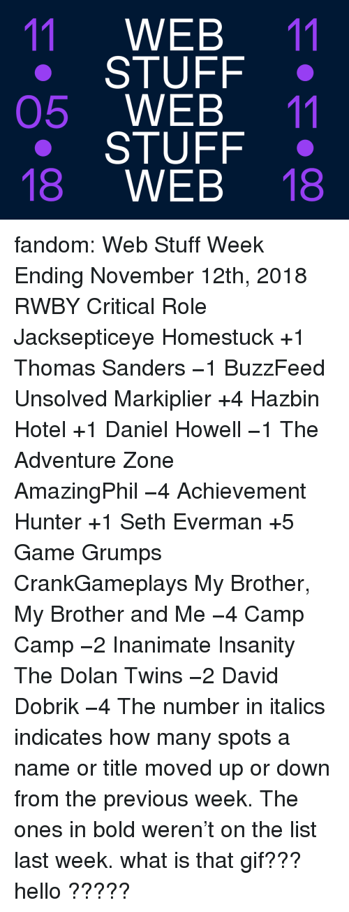 RWBY: 11 WEB 11  STUFF .  05 WEB 11  STUFF .  18 WEB 18 fandom: Web Stuff Week Ending November 12th, 2018 RWBY  Critical Role  Jacksepticeye   Homestuck+1    Thomas Sanders−1   BuzzFeed Unsolved   Markiplier+4    Hazbin Hotel+1    Daniel Howell−1   The Adventure Zone   AmazingPhil−4    Achievement Hunter+1    Seth Everman+5   Game Grumps  CrankGameplays   My Brother, My Brother and Me−4    Camp Camp−2   Inanimate Insanity   The Dolan Twins−2    David Dobrik−4  The number in italics indicates how many spots a name or title moved up or down from the previous week. The ones in bold weren't on the list last week.  what is that gif??? hello ?????