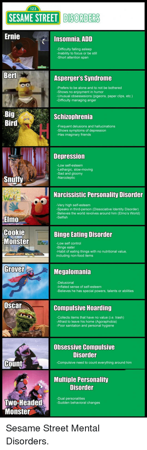mental disorders: 123  SESAME STREET DISORDER  Ernie  Insomnia, ADD  -Difficulty falling asleep  -Inability to focus or be still  -Short attention span  Bert  Asperger's Syndrome  -Prefers to be alone and to not be bothered  -Shows no enjoyment in humor  -Unusual obsessesions (pigeons, paper clips, etc.)  -Difficulty managing anger  Big  Bird  Schizophrenia  -Frequent delusions and hallucinations  -Shows symptoms of depression  -Has imaginary friends  Depression  -Low self-esteem  -Lethargic, slow-moving  -Sad and gloomy  -Narcoleptic  Snuffy  Narcissistic Personality Disorder  -Very high self-esteem  -Speaks in third-person (Dissociative Identity Disorder)  Believes the world revolves around him (Elmo's World)  Selfish  Elmo  Cookie  Monster  Binge Eating Disorder  -Low self control  -Binge eater  -Habit of eating things with no nutritional value  including non-food items  Grover  Megalomania  -Delusional  -Inflated sense of self-esteem  -Believes he has special powers, talents or abilities  Oscar  Compulsive Hoarding  -Collects items that have no value (i.e. trash)  -Afraid to leave his home (Agoraphobia)  -Poor sanitation and personal hygiene  Obsessive Compulsive  Disorder  Count  -Compulsive need to count everything around him  Multiple Personality  Disorder  -Dual personalities  -Sudden behavioral changes  Monster <p>Sesame Street Mental Disorders.</p>