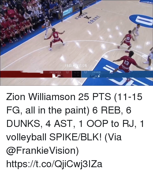 Volleyball: 13  FRANK EVISION  DUKE  INDIANA Zion Williamson 25 PTS (11-15 FG, all in the paint) 6 REB, 6 DUNKS, 4 AST, 1 OOP to RJ, 1 volleyball SPIKE/BLK!   (Via @FrankieVision)  https://t.co/QjiCwj3IZa