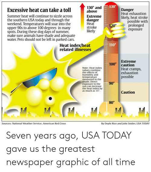 Usa Today: 130  Excessive heat can take a toll  Summer heat will continue to sizzle across  the southern USA today and through the  weekend. Temperatures will soar into the  upper 90s to above 100 degrees in many  spots. During these dog days of summer,  make sure animals have shade and adequate  water. Pets should not be left in parked cars.  130° and  above  Extreme  danger  Heat  stroke  likely  Danger  Heat exhaustion  likely, heat stroke  possible with  prolonged  exposure  110  Heat index/heat  related illnesses  Extreme  100 caution  Note: Heat index  values combine  the effects of  humidity and  temperature  Heat cramps  exhaustion  possible  measured in the  hade. Direct  exposure to the  90  sun can increase  the heat index by  as much as 15  Caution  80°  Sources: National Weather Service: American Red Cross  By Doyle Rice and Julie Snider, USA TODAY Seven years ago, USA TODAY gave us the greatest newspaper graphic of all time