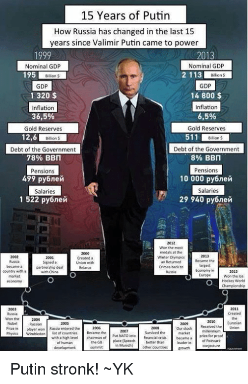 15 Years Of Putin How Russia Has Changed In The Last 15 Years Since Valimir Putin Came To Power