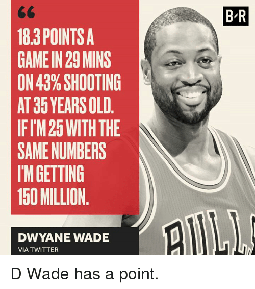 Dwyane Wade, Twitter, and Game: 18.3 POINTS A  GAME IN 29 MINS  ON 43% SHOOTING  AT 35 YEARS OLD  IFIM25 WITH THE  SAME NUMBERS  IM GETTING  150 MILLION  DWYANE WADE  VIA TWITTER  BR D Wade has a point.