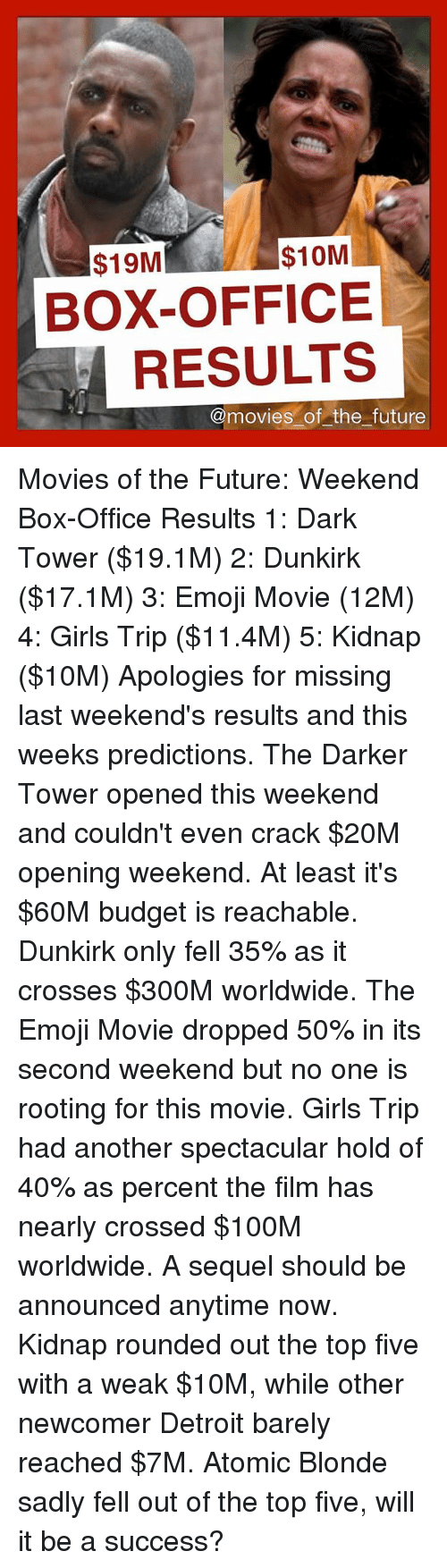 19m 10m box office results of the future movies of the - Movie box office results this weekend ...