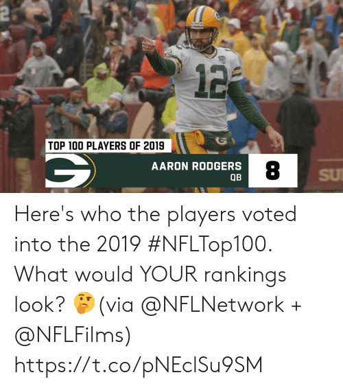 Aaron Rodgers: 2  12  TOP 100 PLAYERS OF 2019  AARON RODGERS  SU  QB Here's who the players voted into the 2019 #NFLTop100.  What would YOUR rankings look? 🤔(via @NFLNetwork + @NFLFilms) https://t.co/pNEclSu9SM