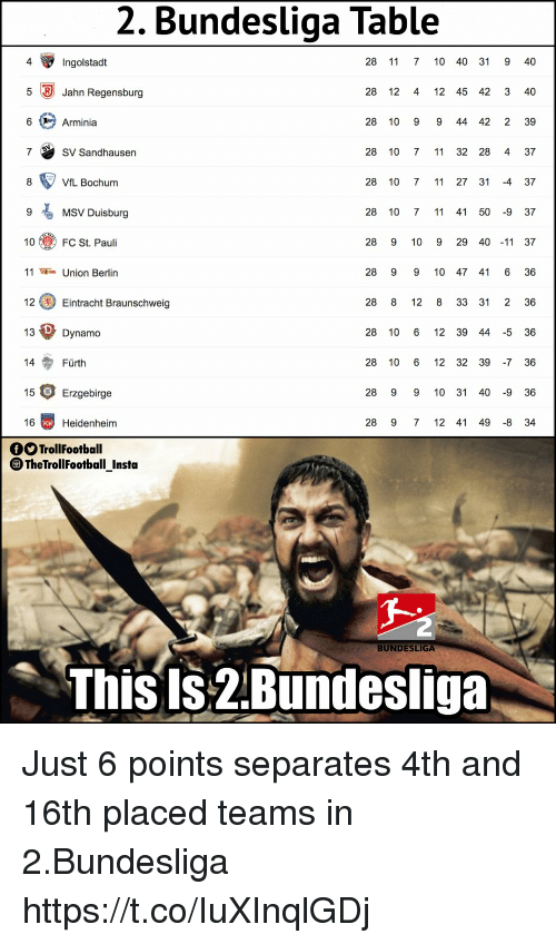 7/11, Memes, and 🤖: 2. Bundesliga Table  28 11 7 10 40 31 9 40  28 12 4 12 45 42 3 40  28 10 9 9 44 42 2 39  4  Ingolstadt  5 Jahn Regensburg  6 Arminia  7 SV Sandhausen  28 10 7 11 32 28 4 37  VfL Bochum  28 10 7 11 27 31 -4 37  9  MSV Duisburg  28 10 7 11 41 50 -9 37  10 FC St. Pauli  28 9 10 9 29 40 -11 37  Union Berlin  28 9 9 10 47 41 6 36  12Eintracht Braunschweig  13  14 Fürth  15 Erzgebirge  16 Heidenheim  28 8 12 8 33 31 2 36  Dynamo  28 10 6 12 39 44 -5 36  28 10 6 12 32 39 7 36  28 9 9 10 31 40 -9 36  28 9 7 12 41 49 8 34  OO TrollFootball  ®TheTrollFootball Insta  BUNDESLIGA  ThisIs 2.Bundesliga Just 6 points separates 4th and 16th placed teams in 2.Bundesliga https://t.co/IuXInqlGDj