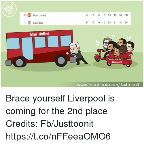 Facebook, Memes, and Liverpool F.C.: 2  Man United  27 1755 51 19 32 56  3  Liverpool  27 15 9 3 61 31 30 54  Man United  Liverpool  www.facebook.com/Justtoonit Brace yourself Liverpool is coming for the 2nd place   Credits: Fb/Justtoonit https://t.co/nFFeeaOMO6