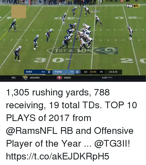 San Francisco 49ers, Memes, and Nfl: 20  FOX  NFL  RAMS  10-4 0 TITANS  8-6 0 1st 13:43 06 1st & 10  NFL  JAGUARS  49ERS  4:05 PM ET 1,305 rushing yards, 788 receiving, 19 total TDs.  TOP 10 PLAYS of 2017 from @RamsNFL RB and Offensive Player of the Year ... @TG3II! https://t.co/akEJDKRpH5