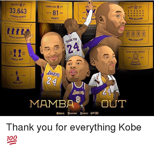 Dunk, Finals, and Memes: 2016 3  CAREER HGH 2  33.643  81  CAREER POINTS  POINTS  NBA ALLSTAR  CHAMPION  NKYOU  NGA STAR MVP  SLAM DUNK CONTEST  2010  FINALS MNP  CHAMPION  LAYERS  24  NBA  MAMBA  OUT Thank you for everything Kobe💯