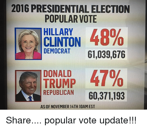 Vote Hillary: 2016 PRESIDENTIALELECTION  POPULAR VOTE  HILLARY  48%  CLINTON  DEMOCRAT  61,039,676  T DONALD  47%  TRUMP  REPUBLICAN  60,371,193  AS OF NOVEMBER 14TH 10AM EST Share.... popular vote update!!!