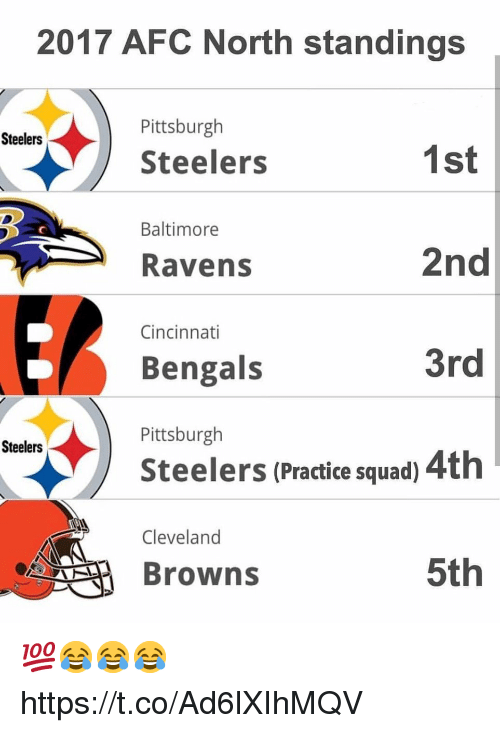 Pittsburgh Steelers: 2017 AFC North standings  Pittsburgh  Steelers  Steelers  1st  2nd  3rd  Steelers (Practice squad) 4th  5th  Baltimore  Ravens  Cincinnati  Bengals  Pittsburgh  Steelers  Cleveland  Browns 💯😂😂😂 https://t.co/Ad6lXIhMQV