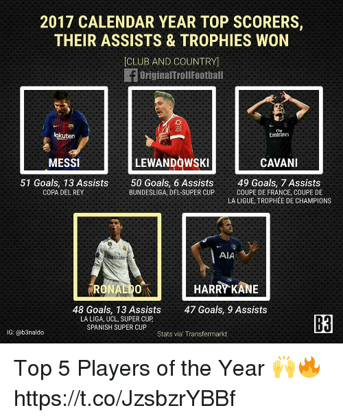 Calendar Year Top Scorers : Best memes about aia