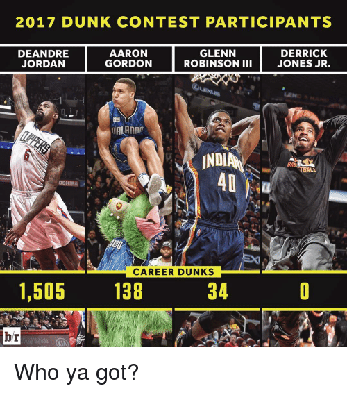 Sports, Bas, and Aaron: 2017 DUNK CONTEST PARTICIPANTS  GLENN  AARON  DERRICK  DEANDRE  GORDON  ROBINSON III  JONES JR.  JORDAN  ORLANDD  INDI  BAs  TBALL  OSHIB  CAREER DUNKS  1,505  138  34  br Who ya got?