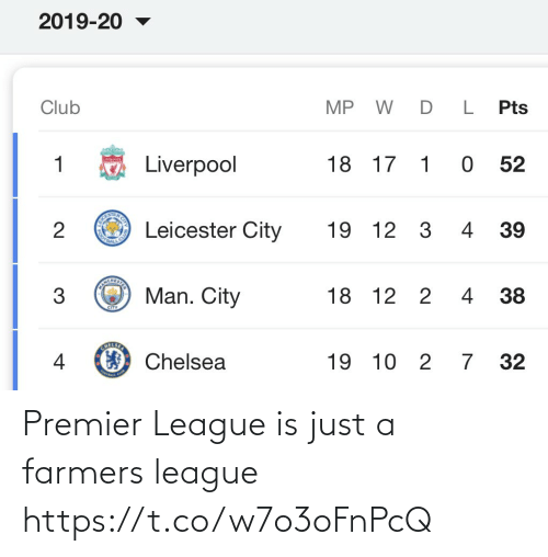 Leicester: 2019-20  D L  MP W  Club  Pts  1 0 52  Liverpool  18 17  SEAC  O Leicester City  4 39  2  19 12  3  NCHE  O Man. City  18 12  2 4 38  CITY  O Chelsea  7 32  19 10  2 7 Premier League is just a farmers league https://t.co/w7o3oFnPcQ