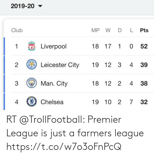 Leicester: 2019-20  D L  MP W  Club  Pts  1 0 52  Liverpool  18 17  SEAC  O Leicester City  4 39  2  19 12  3  NCHE  O Man. City  18 12  2 4 38  CITY  O Chelsea  7 32  19 10  2 7 RT @TrollFootball: Premier League is just a farmers league https://t.co/w7o3oFnPcQ