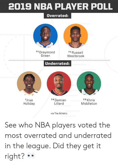 westbrook: 2019 NBA PLAYER POLL  Overrated:  T1 Draymond  Green  T-1 Russell  Westbrook  Underrated:  Jrue  Holiday  T-2Damian  Lillard  T-2 Khris  Middleton  via The Athletic See who NBA players voted the most overrated and underrated in the league.   Did they get it right? 👀