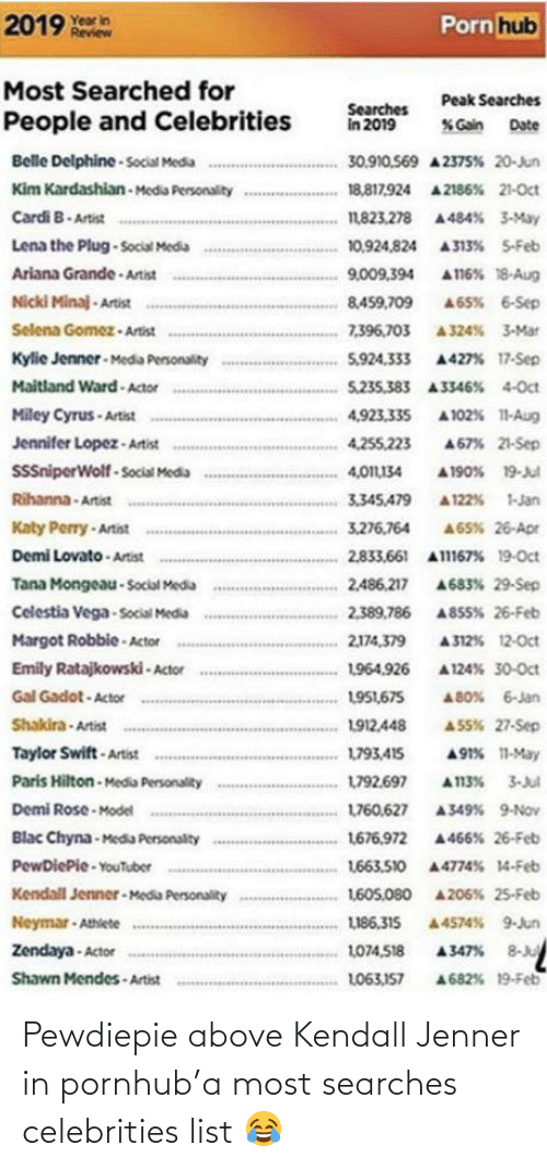 Selena Gomez: 2019 year in  Porn hub  Review  Most Searched for  Peak Searches  Searches  in 2019  People and Celebrities  % Gain  Date  Belle Delphine - Social Media  30.910.569 A 2375% 20-Jun  Kim Kardashian - Media Personality  18,817,924 A 2186% 21-Oct  Cardi B- Artist  1,823.278 A484% 3-May  Lena the Plug-Social Media  10,924,824 A313% 5-Feb  Ariana Grande - Artist  A116% 18-Aug  9,009,394  Nicki Minaj - Artist  A65% 6-Sep  8,459,709  Selena Gomez - Artist  7,396,703 A324% 3-Mar  Kylie Jenner - Media Personality  Maitland Ward - Actor  5,924.333 A427% 17-Sep  5,235.383 A3346% 4-Oct  Miley Cyrus - Artist  4,923,335  A 102% 11-Aug  Jennifer Lopez - Artist  4,255,223  A67% 21-Sep  SniperWolf - Social Media  4,011L134  A 190% 19-Jul  Rihanna - Artist  3,345,479  A 122% 1-Jan  Katy Perry - Artist  Demi Lovato - Artist  3,276,764  A65% 26-Apr  2,833,661 Al167% 19-Oct  Tana Mongeau - Social Media  2,486,217  A683% 29-Sep  Celestia Vega - Social Media  2,389.786 A855% 26-Feb  A 312% 12-Oct  Margot Robbie - Actor  2,174,379  Emily Ratajkowski - Actor  1964,926  A 124% 30-Oct  Gal Gadot - Actor  1951,675  A 80% 6-Jan  Shakira - Artist  1912,448  A S5% 27-Sep  Taylor Swift - Artist  A91% 11-May  1793,415  Paris Hilton - Media Personality  L792.697  A113% 3-Jul  Demi Rose - Model  Blac Chyna-Media Personalty  PewDiePie - YouTuber  1760.627  A349% 9-Nov  1676.972 A466% 26-Feb  1663.510 44774% 14-Feb  Kendall Jenner - Media Personality  1605,080 4206% 25-Feb  Neymar - Athiete  LI86.315  A4574% 9-Jun  A347% 8-Ju  Zendaya - Actor  1074,518  Shawn Mendes - Artist  A682% 19-Feb  L063,157 Pewdiepie above Kendall Jenner in pornhub'a most searches celebrities list 😂