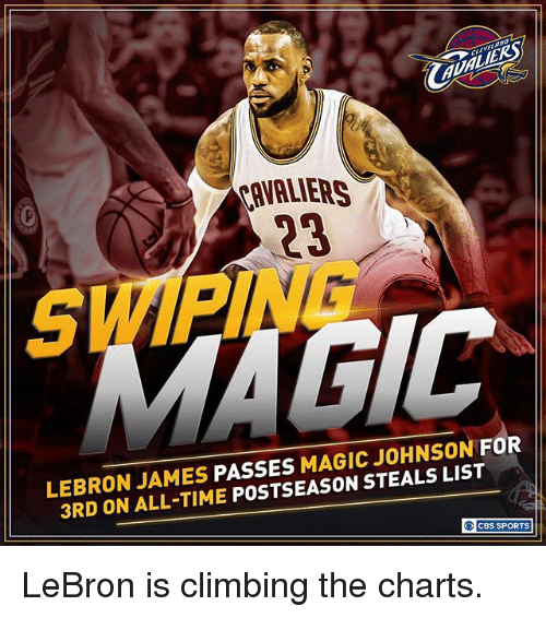 Climbing, LeBron James, and Magic Johnson: 23  LEBRON JAMES  PASSES  MAGIC JOHNSON  FOR  3RD ALL-TIME  POSTSEASON STEALS LIST  O CBS SPORTS LeBron is climbing the charts.