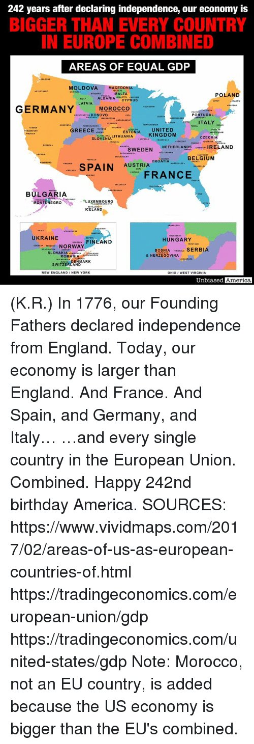 "America, Birthday, and England: 242 years after declaring independence, our economy is  BIGGER THAN EVERY COUNTRY  IN EUROPE COMBINED  AREAS OF EQUAL GDP  MOLDOVA MACEDONIA  MALTA  ALBANIACYPRUS  POLAND  LATVIA  LIECNTENSTEN KOSOVO  PORTUGAL  ITALY  ESTONIA UNITED  SLÖVENIA LITHUANIA KINGDOM  GREECEE  CZECHIA  SEHERLANDS IRELAND  CROATIA RSELLES  AUSTRIA CROATIA ""ARitun . BELa iuM  ー. SPAIN  FANCE  BULGARIA  MONTENEGRO ,"" ·LUXEMBOURG  ICELAND  UKRAINE  COESSA ESOV. NORWAY  HUNGARY  FINLAND  BOSNIA SERBIA  SLOVAKIAIRAs  & HERZEGOVINA  ROMANIAON  DENMARK  SWITZERLAND  NEW ENGLAND /NEW YORK  OHIO WEST VIRGINIA  Unbiased America (K.R.) In 1776, our Founding Fathers declared independence from England.  Today, our economy is larger than England.  And France.  And Spain, and Germany, and Italy…  …and every single country in the European Union.  Combined.  Happy 242nd birthday America.  SOURCES: https://www.vividmaps.com/2017/02/areas-of-us-as-european-countries-of.html https://tradingeconomics.com/european-union/gdp https://tradingeconomics.com/united-states/gdp Note: Morocco, not an EU country, is added because the US economy is bigger than the EU's combined."