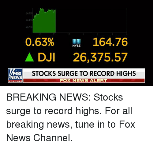 Memes, News, and Breaking News: 2630  26250  12  0.63% 164.76  A DJI 26,375.57  STOCKS SURGE TO RECORD HIGHS  NYSE  EWS  FOX NEWS ALERT  channel BREAKING NEWS: Stocks surge to record highs. For all breaking news, tune in to Fox News Channel.
