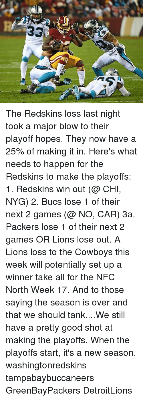Packers Lose: 3  *5 The Redskins loss last night took a major blow to their playoff hopes. They now have a 25% of making it in. Here's what needs to happen for the Redskins to make the playoffs: 1. Redskins win out (@ CHI, NYG) 2. Bucs lose 1 of their next 2 games (@ NO, CAR) 3a. Packers lose 1 of their next 2 games OR Lions lose out. A Lions loss to the Cowboys this week will potentially set up a winner take all for the NFC North Week 17. And to those saying the season is over and that we should tank....We still have a pretty good shot at making the playoffs. When the playoffs start, it's a new season. washingtonredskins tampabaybuccaneers GreenBayPackers DetroitLions