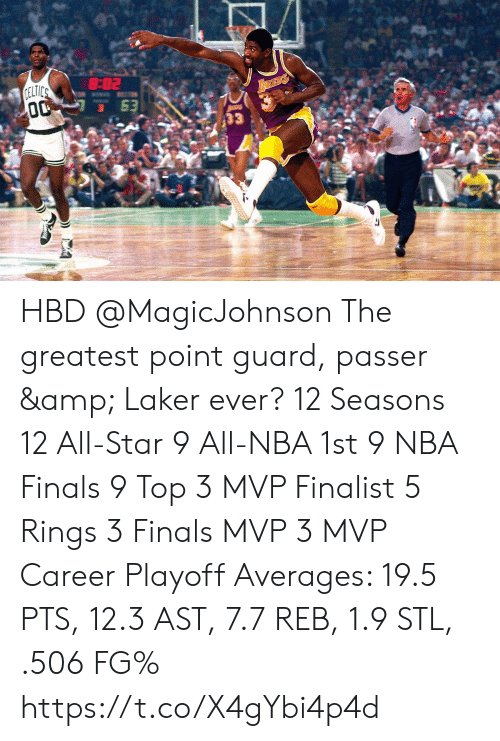 laker: 3. HBD @MagicJohnson The greatest point guard, passer & Laker ever?   12 Seasons  12 All-Star 9 All-NBA 1st 9 NBA Finals 9 Top 3 MVP Finalist 5 Rings 3 Finals MVP 3 MVP   Career Playoff Averages:  19.5 PTS, 12.3 AST, 7.7 REB, 1.9 STL, .506 FG% https://t.co/X4gYbi4p4d