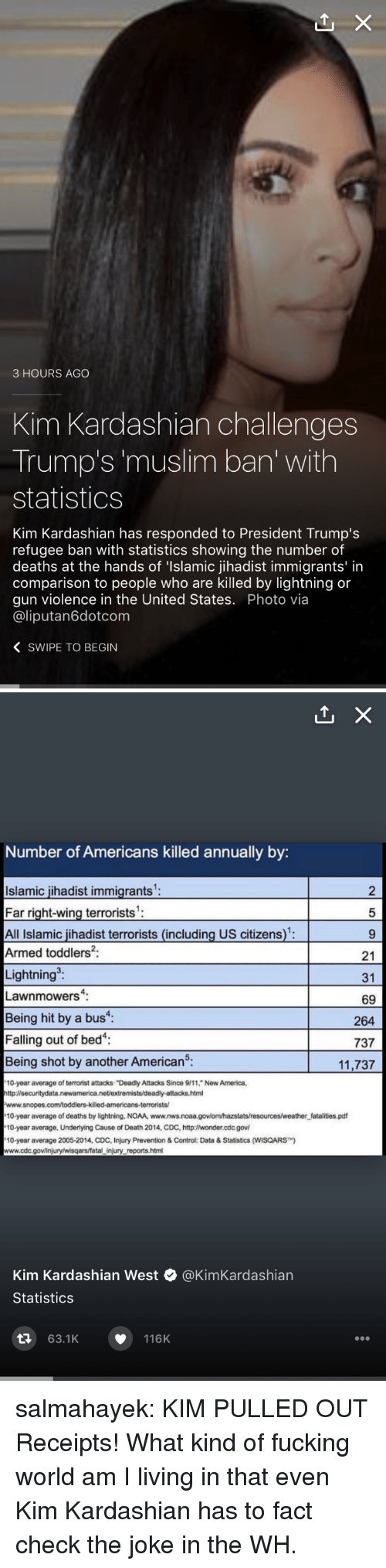 "Fact Check: 3 HOURS AGO  Kim Kardashian challenges  Trump's 'muslim ban' with  statistics  Kim Kardashian has responded to President Trump's  refugee ban with statistics showing the number of  deaths at the hands of 'Islamic jihadist immigrants' in  comparison to people who are killed by lightning or  gun violence in the United States. Photo via  @liputan6dotcom  〈 SWIPE TO BEGIN   Number of Americans killed annually by:  Islamic jihadist immigrants  Far right-wing terrorists'  All Islamic jihadist terrorists (including US citizens):  Armed toddlers2:  Lightning  Lawnmowers:  Being hit by a bus  Falling out of bed  Being shot by another American5.  2  5  21  31  69  264  737  11,737  10-year average of terrorist attacks ""Deadly Attacks Since 9/11, New America,  http:l/securitydata.newamerica.net/extremists/deadly-attacks.html  10-year average of deaths by lightning, NOAA, www.nws.noaa.govlom/hazstats/resources/weather fatalities.pdf  10-year average, Underlying Cause of Death 2014, CDC, http:lwonder.cdc.gov  10-year average 2005-2014, CDC, Injury Prevention & Control: Data&Statistics (WISQARS)  www.cdc.gov/injury/wisqars/fatal injury reports.html  Kim Kardashian West @KimKardashian  Statistics  63.1K  116K salmahayek:  KIM PULLED OUT Receipts!  What kind of fucking world am I living in that even Kim Kardashian has to fact check the joke in the WH."