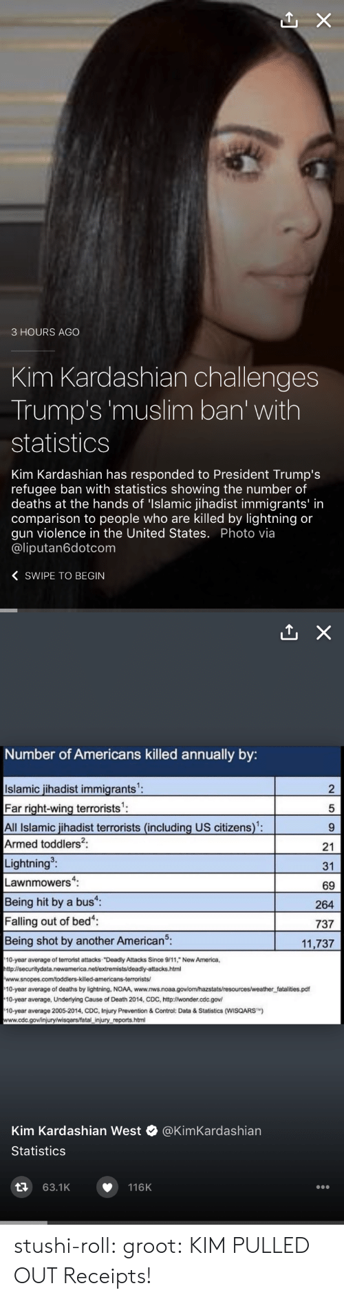"""Muslim Ban: 3 HOURS AGO  Kim Kardashian challenges  Trump's 'muslim ban' with  statistics  Kim Kardashian has responded to President Trump's  refugee ban with statistics showing the number of  deaths at the hands of 'Islamic jihadist immigrants' in  comparison to people who are killed by lightning or  gun violence in the United States. Photo via  @liputan6dotcom  〈 SWIPE TO BEGIN   Number of Americans killed annually by:  Islamic jihadist immigrants  Far right-wing terrorists'  All Islamic jihadist terrorists (including US citizens):  Armed toddlers2:  Lightning  Lawnmowers:  Being hit by a bus  Falling out of bed  Being shot by another American5.  2  5  21  31  69  264  737  11,737  10-year average of terrorist attacks """"Deadly Attacks Since 9/11, New America,  http:l/securitydata.newamerica.net/extremists/deadly-attacks.html  10-year average of deaths by lightning, NOAA, www.nws.noaa.govlom/hazstats/resources/weather fatalities.pdf  10-year average, Underlying Cause of Death 2014, CDC, http:lwonder.cdc.gov  10-year average 2005-2014, CDC, Injury Prevention & Control: Data&Statistics (WISQARS)  www.cdc.gov/injury/wisqars/fatal injury reports.html  Kim Kardashian West @KimKardashian  Statistics  63.1K  116K stushi-roll:  groot: KIM PULLED OUT Receipts!"""