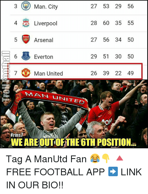 atn: 3 Man, City  27 53 29 56  28 60 35 55  A Liverpool  27 56 34 50  Arsenal  29 51 30 50  6  Everton  7 Man United  26 39 22 49  NA ATN UNITED  A #rms7  WE ARE OUT OFTHE 6THUPOSITION Tag A ManUtd Fan 😂👇 🔺FREE FOOTBALL APP ➡️ LINK IN OUR BIO!!