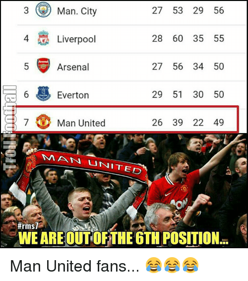 atn: 3 Man, City  27 53 29 56  28 60 35 55  A Liverpool  27 56 34 50  Arsenal  29 51 30 50  6  Everton  7 Man United  26 39 22 49  NA ATN UNITED  A #rms7  WE ARE OUT OFTHE 6THUPOSITION Man United fans... 😂😂😂
