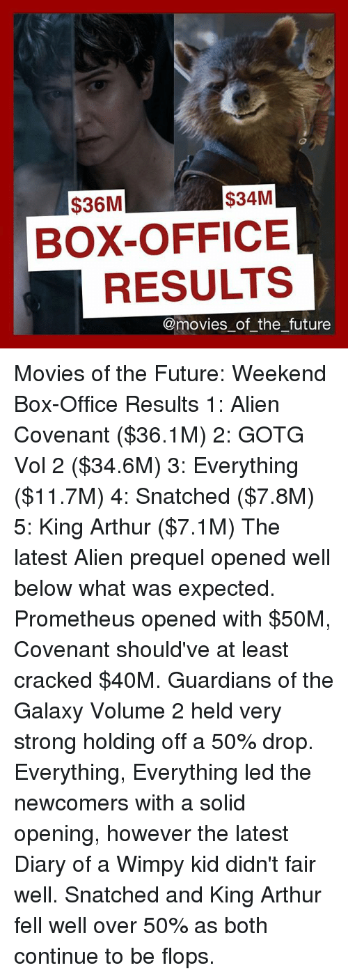 34m 36m box office results of the future movies of the - Movie box office results this weekend ...