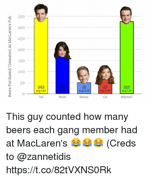 avg: 350  300  250  O 20o  150  100  5  343  avg 1.65  51  avg 0.25  avg 0.32  avg 1.57  Ted  Robin  Barney  Marshall This guy counted how many beers each gang member had at MacLaren's 😂😂😂 (Creds to @zannetidis https://t.co/82tVXNS0Rk