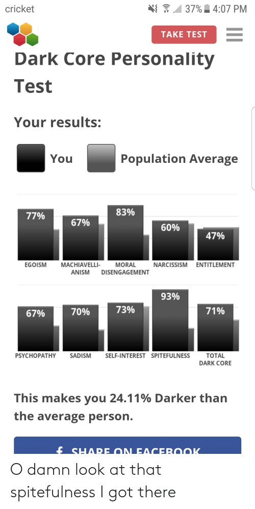Cricket, Narcissism, and Test: / 37%  cricket  4:07 PM  TAKE TEST  Dark Core Personality  Test  Your results:  Population Average  You  83%  77%  67%  60%  47%  MACHIAVELLI-  EGOISM  MORAL  NARCISSISM ENTITLEMENT  DISENGAGEMENT  ANISM  93%  73%  71%  70%  67%  SADISM  SELF-INTEREST SPITEFULNESS  PSYCHOPATHY  TOTAL  DARK CORE  This makes you 24.11% Darker than  the average person.  f SHA RE ON EACEBO OK O damn look at that spitefulness I got there
