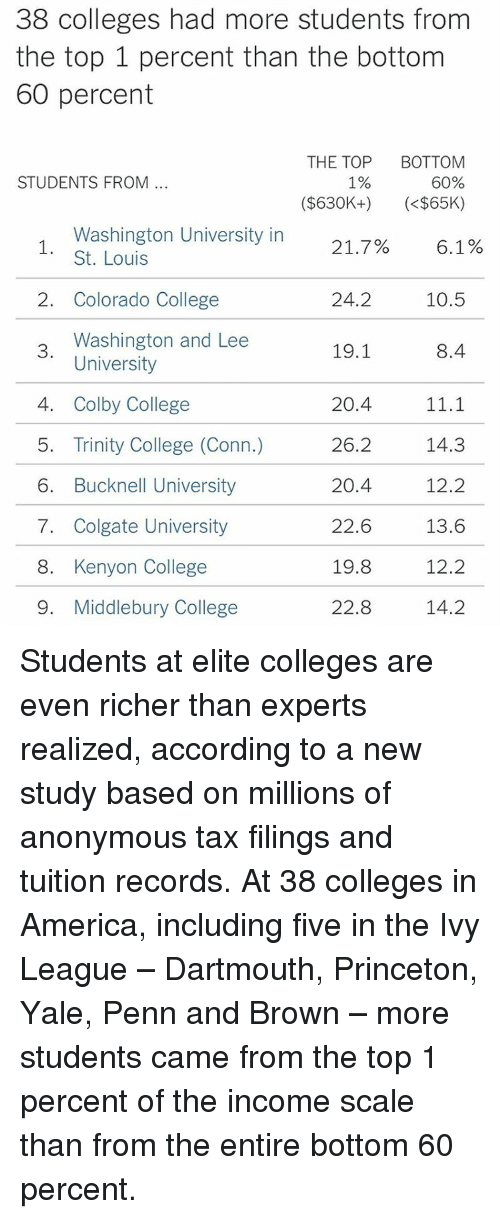 Memes, Colorado, and St Louis: 38 colleges had more students from  the top 1 percent than the bottom  60 percent  THE TOP  BOTTOM  60%  1%  STUDENTS FROM  ($630K+)  (<$65K)  Washington University in  21.7% 6.1  St. Louis  2. Colorado College  10.5  24.2  Washington and Lee  19.1  8.4  3.  University  20.4  4. Colby College  11.1  5. Trinity College (Conn.)  26.2  14.3  6. Bucknell University  20.4  12.2  22.6  7. Colgate University  13.6  19.8  12.2  8. Kenyon College  22.8  9. Middlebury College  14.2 Students at elite colleges are even richer than experts realized, according to a new study based on millions of anonymous tax filings and tuition records. At 38 colleges in America, including five in the Ivy League – Dartmouth, Princeton, Yale, Penn and Brown – more students came from the top 1 percent of the income scale than from the entire bottom 60 percent.