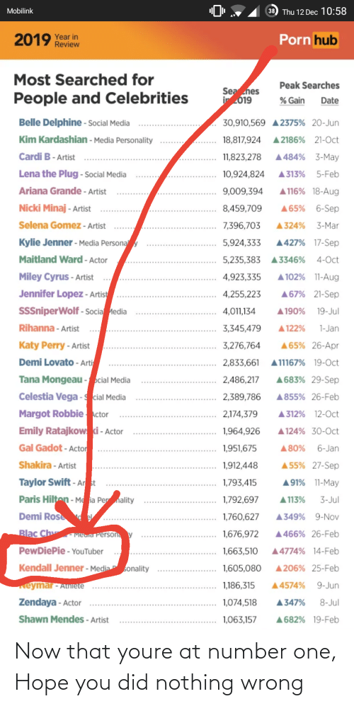 Kendall Jenner: 38) Thu 12 Dec 10:58  Mobilink  Porn hub  2019 Year in  Review  Most Searched for  Peak Searches  Sea hes  ir 2019  People and Celebrities  % Gain  Date  Belle Delphine - Social Media  30,910,569 A 2375% 20-Jun  Kim Kardashian - Media Personality  A 2186% 21-0ct  18,817,924  Cardi B - Artist  A484% 3-May  11,823,278  Lena the Plug - Social Media  5-Feb  10,924,824  A313%  Ariana Grande - Artist  A 116% 18-Aug  9,009,394  Nicki Minaj - Artist  A65% 6-Sep  8,459,709  Selena Gomez - Artist  A 324%  7,396,703  3-Mar  Kylie Jenner - Media Persona y  A427% 17-Sep  5,924,333  4-Oct  Maitland Ward - Actor  5,235,383  A3346%  Miley Cyrus - Artist  A 102% 11-Aug  4,923,335  Jennifer Lopez - Artist  A67% 21-Sep  4,255,223  SSSniperWolf - Socia Media  A 190%  4,011,134  19-Jul  Rihanna - Artist  3,345,479  A 122%  1-Jan  Katy Perry - Artist  A65% 26-Apr  3,276,764  Demi Lovato - Ati  2,833,661  A11167% 19-Oct  Tana Mongeau - pcial Media  Celestia Vega - cial Media  A683% 29-Sep  2,486,217  2,389,786  A855% 26-Feb  Margot Robbie Actor  Emily Ratajkow ki - Actor  Gal Gadot - Actor  A 312% 12-0ct  2,174,379  A 124% 30-Oct  1,964,926  1,951,675  A80%  6-Jan  Shakira - Artist  A 55% 27-Sep  1,912,448  Taylor Swift - Ar st  A91% 11-May  1,793,415  Paris Hilten - Me ia Per nality  1,792,697  A 113%  3-Jul  Demi Rose  1,760,627  A349% 9-Nov  Blac Ch  1,676,972  A466% 26-Feb  Metia Person y  PewDiePie - YouTuber  A4774% 14-Feb  1,663,510  Kendall Jenner - Media  sonality  A206% 25-Feb  1,605,080  eymar- Atniete  1,186,315  9-Jun  A4574%  Zendaya - Actor  8-Jul  A347%  1,074,518  Shawn Mendes - Artist  1,063,157  A682% 19-Feb Now that youre at number one, Hope you did nothing wrong