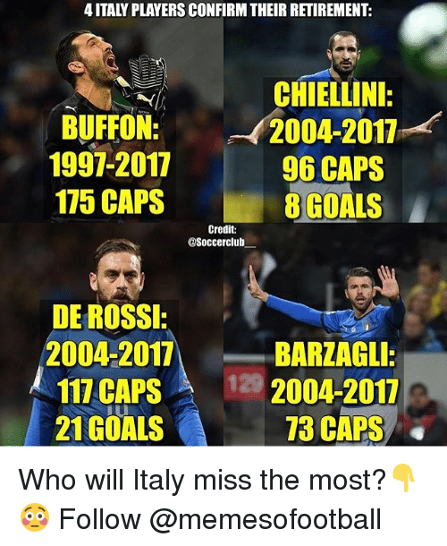 Barzagli: 4 ITALY PLAYERS CONFIRM THEIR RETIREMENT:  BUFFON:  1997-2017  175 CAPS  CHIELLINI:  2004-2011  96 CAPS  8 GOALS  Credit:  @Soccerclub  DE ROSSI:  2004-2017, BARZAGLI  117 CAPS 129  21GOALS  2004-2017  73 CAPS Who will Italy miss the most?👇😳 Follow @memesofootball
