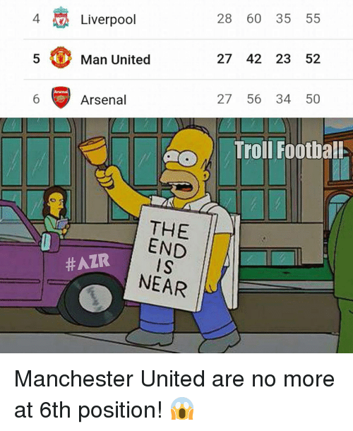 Memes, 🤖, and Trolls: 4 Liverpool  Man United  Arsenal  THE  END  HAIR  IS  NEAR  28 60 35 55  27 42 23 52  27 56 34 50  Troll FootbalL Manchester United are no more at 6th position! 😱