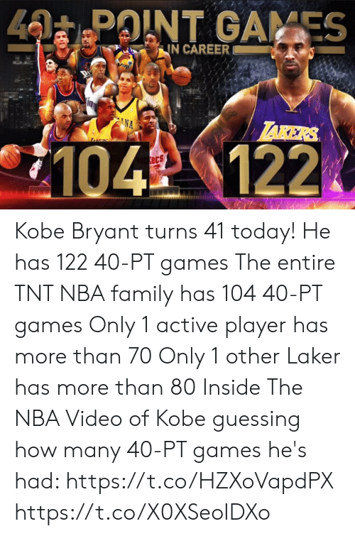 laker: 40 POINT GAMES  IN CAREER  LAKERS  NA  LS  104 122.  ets Kobe Bryant turns 41 today!  He has 122 40-PT games The entire TNT NBA family has 104 40-PT games Only 1 active player has more than 70 Only 1 other Laker has more than 80  Inside The NBA Video of Kobe guessing how many 40-PT games he's had: https://t.co/HZXoVapdPX https://t.co/X0XSeoIDXo