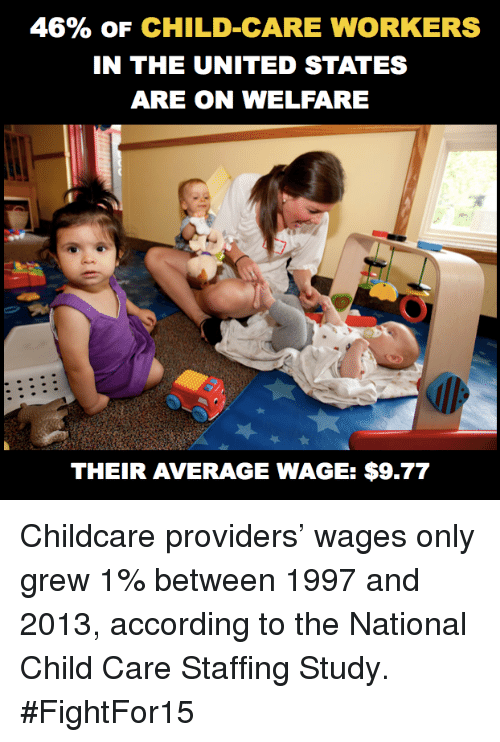 46 of child care workers in the united states are 9438089 46% of child care workers in the united states are on welfare
