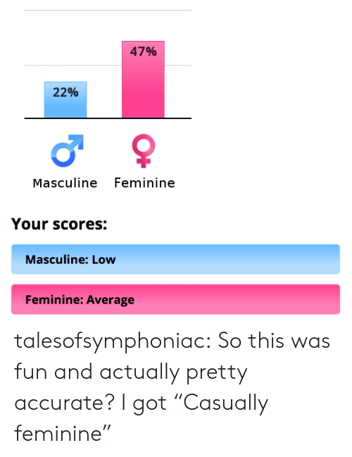 """feminine: 47%  22%  Masculine Feminine  Your scores:  Masculine: Low  Feminine: Average talesofsymphoniac: So this was fun and actually pretty accurate? I got""""Casually feminine"""""""