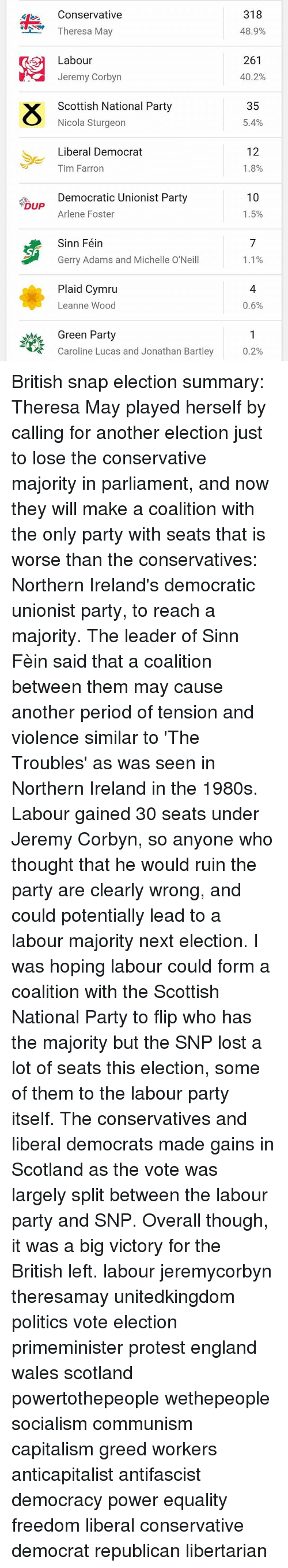 gerry adams: 4DUP  Conservative  Theresa May  Labour  Jeremy Corbyn  Scottish National Party  Nicola Sturgeon  Liberal Democrat  Tim Farron  Democratic Unionist Party  Arlene Foster  Sinn Féin  Gerry Adams and Michelle O'Neill  Plaid Cymru  Leanne Wood  Green Party  Caroline Lucas and Jonathan Bartley  318  48.9%  261  40.2%  35  5.4%  12  1.8%  10  1.5%  1.1%  0.6%  0.2% British snap election summary: Theresa May played herself by calling for another election just to lose the conservative majority in parliament, and now they will make a coalition with the only party with seats that is worse than the conservatives: Northern Ireland's democratic unionist party, to reach a majority. The leader of Sinn Fèin said that a coalition between them may cause another period of tension and violence similar to 'The Troubles' as was seen in Northern Ireland in the 1980s. Labour gained 30 seats under Jeremy Corbyn, so anyone who thought that he would ruin the party are clearly wrong, and could potentially lead to a labour majority next election. I was hoping labour could form a coalition with the Scottish National Party to flip who has the majority but the SNP lost a lot of seats this election, some of them to the labour party itself. The conservatives and liberal democrats made gains in Scotland as the vote was largely split between the labour party and SNP. Overall though, it was a big victory for the British left. labour jeremycorbyn theresamay unitedkingdom politics vote election primeminister protest england wales scotland powertothepeople wethepeople socialism communism capitalism greed workers anticapitalist antifascist democracy power equality freedom liberal conservative democrat republican libertarian