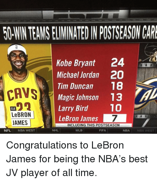 Tim Duncan: 50WNTEAMSELIMINATEDIN POSTSEASON CARE  Kobe Bryant 24  Michael Jordan 20  S  Tim Duncan  18  CAVS  Magic Johnson 13  Larry Bird  10  CLE  LeBRON  LeBron James  7  JAMES  INCLUDING THIS POSTSEASON  NHL  NFL  NBA WEST  MLB  NBA  FIFA  NBA WEST Congratulations to LeBron James for being the NBA's best JV player of all time.