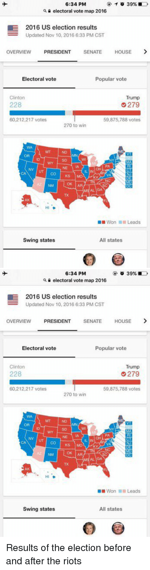 Clinton Trump: 6:34 PM  39%,  a electoral vote map 2016  E 2016 US election results  Updated Nov 10, 2016 6:33 PM CST  OVERVIEW  PRESIDENT  SENATE  HOUSE  Popular vote  Electoral vote  Clinton  Trump  228  279  60,212,217 votes  59,875,788 votes  270 to win  Co Ks Mo  OK AA  Won Leads  Swing states  All states   6:34 PM  o 39%  Q electoral vote map 2016  E 2016 US election results  Updated Nov 10, 2016 6:33 PM CST  OVERVIEW  PRESIDENT  SENATE  HOUSE  Electoral vote  Popular vote  Clinton  Trump  228  G279  60,212,217 votes  59,875,788 votes  270 to win  NN UT co KS MO  LEI  Won Leads  Swing states  All states Results of the election before and after the riots