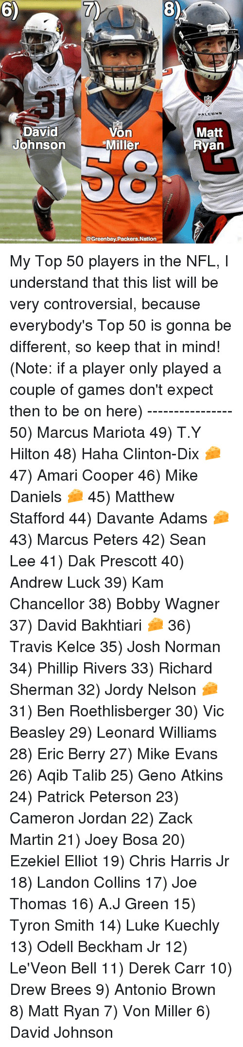 Andrew Luck, Ben Roethlisberger, and Josh Norman: 6)  7)  8)  CARDINALS  NFL  David  Johnson  Von  Miller  Matt  Ryan  @Greenbay.Packers.Natiorn My Top 50 players in the NFL, I understand that this list will be very controversial, because everybody's Top 50 is gonna be different, so keep that in mind! (Note: if a player only played a couple of games don't expect then to be on here) ---------------- 50) Marcus Mariota 49) T.Y Hilton 48) Haha Clinton-Dix 🧀 47) Amari Cooper 46) Mike Daniels 🧀 45) Matthew Stafford 44) Davante Adams 🧀 43) Marcus Peters 42) Sean Lee 41) Dak Prescott 40) Andrew Luck 39) Kam Chancellor 38) Bobby Wagner 37) David Bakhtiari 🧀 36) Travis Kelce 35) Josh Norman 34) Phillip Rivers 33) Richard Sherman 32) Jordy Nelson 🧀 31) Ben Roethlisberger 30) Vic Beasley 29) Leonard Williams 28) Eric Berry 27) Mike Evans 26) Aqib Talib 25) Geno Atkins 24) Patrick Peterson 23) Cameron Jordan 22) Zack Martin 21) Joey Bosa 20) Ezekiel Elliot 19) Chris Harris Jr 18) Landon Collins 17) Joe Thomas 16) A.J Green 15) Tyron Smith 14) Luke Kuechly 13) Odell Beckham Jr 12) Le'Veon Bell 11) Derek Carr 10) Drew Brees 9) Antonio Brown 8) Matt Ryan 7) Von Miller 6) David Johnson